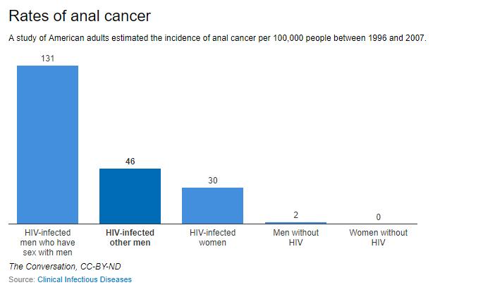 Human papillomavirus in ovarian cancer, Medical TV® - HPV - Medical TV, Hpv virus tunetei noknel