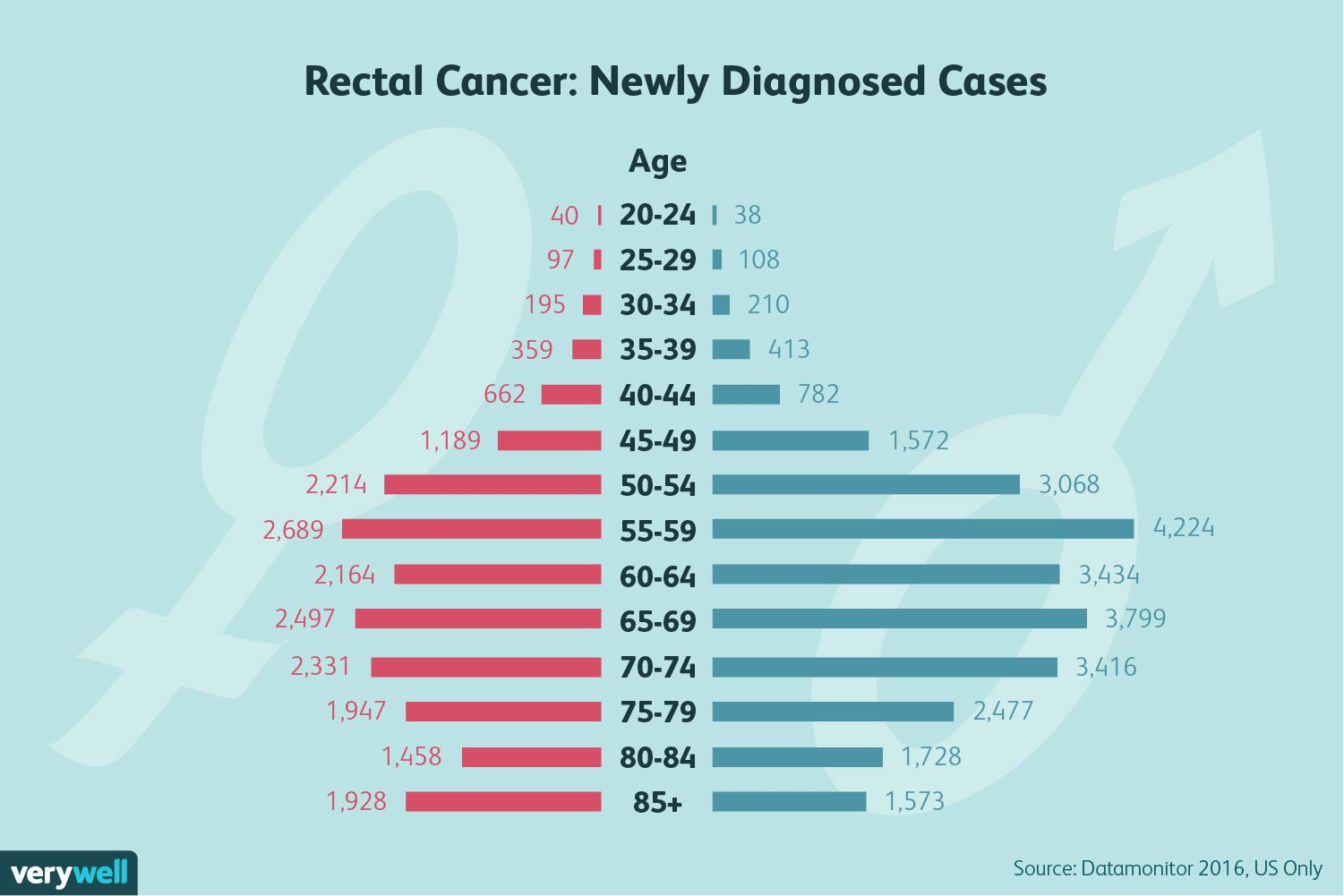 rectal cancer under 30)