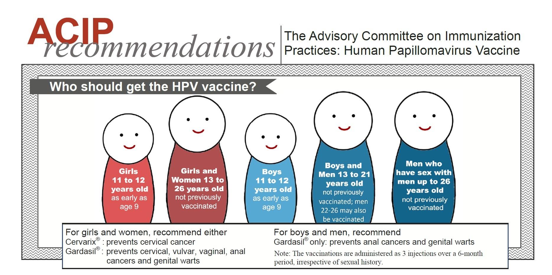 human papillomavirus vaccine over 26)