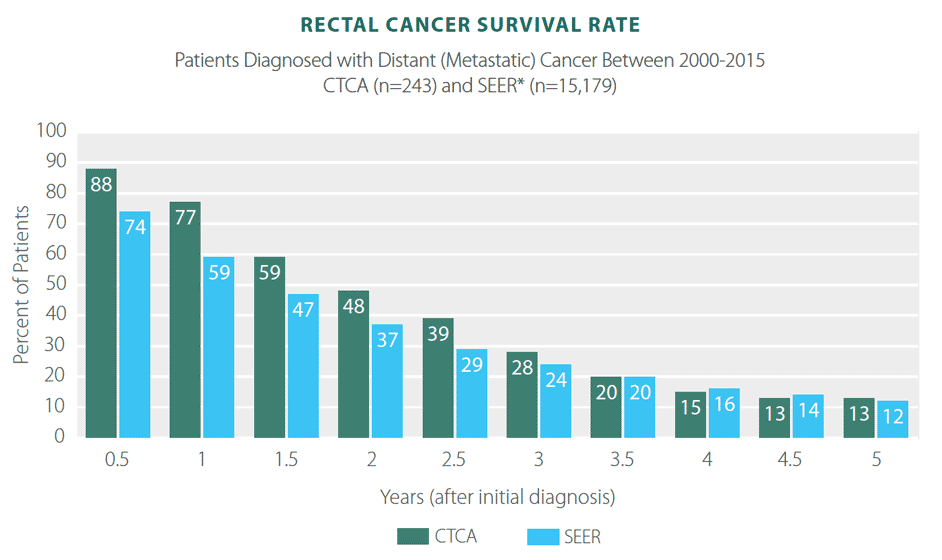 rectal cancer prevalence)