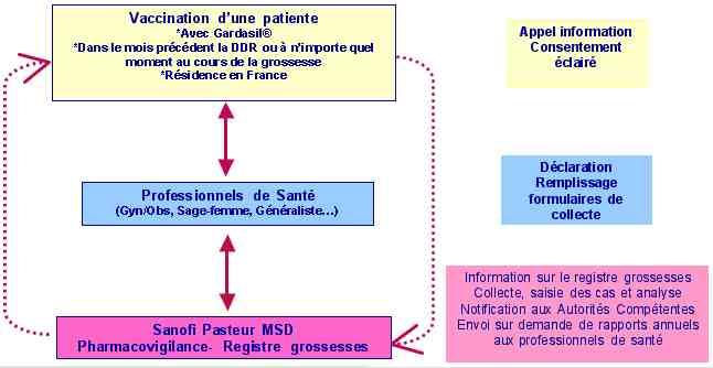 Vaccin papillomavirus enceinte. Papillomavirus peut on tomber enceinte - anvelope-janteauto.ro