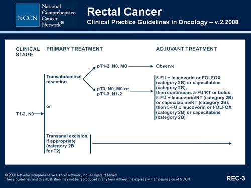 rectal cancer nccn 2020)