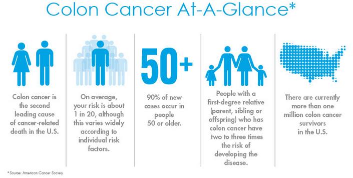 colorectal cancer genetics