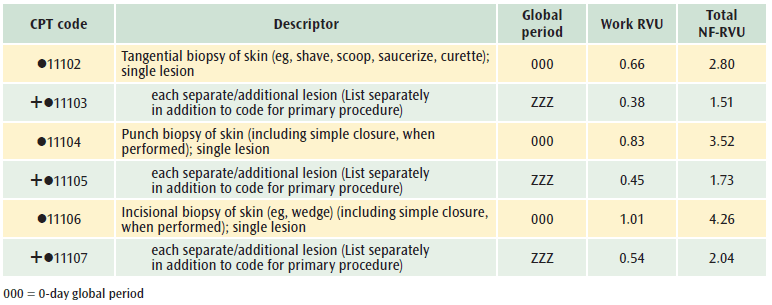 papilloma removal cpt code