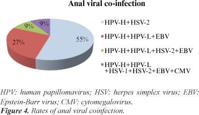 human papillomavirus and herpes simplex virus)