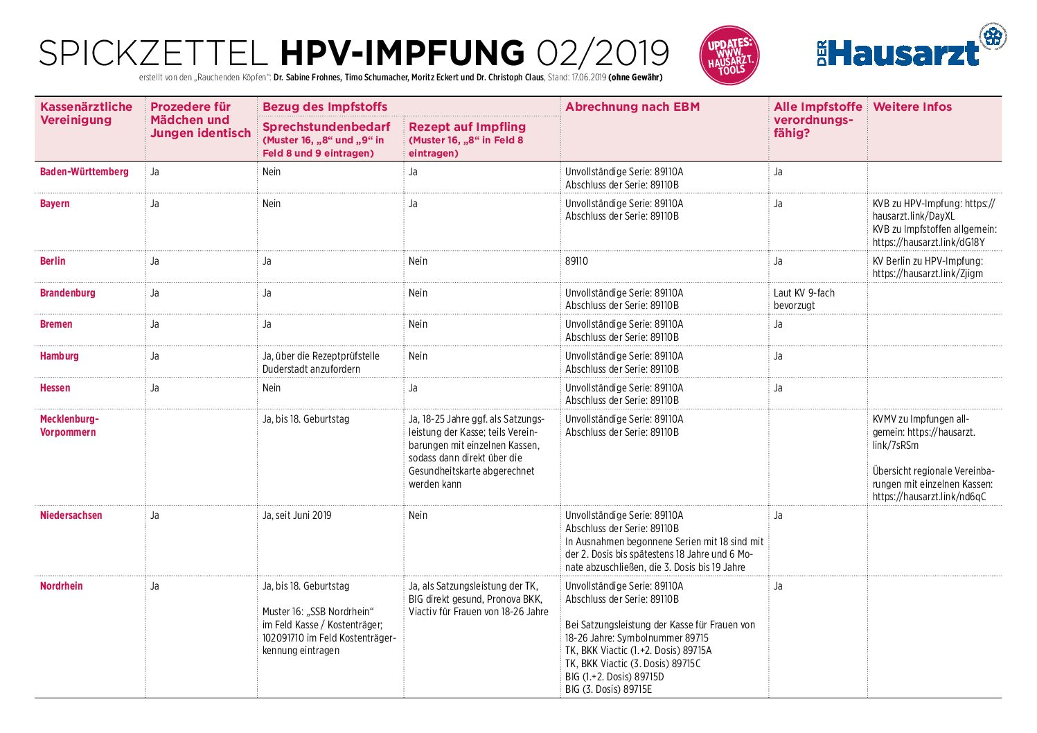 hpv impfung beim hausarzt