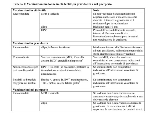 Vaccino papilloma virus in gravidanza - Peritoneal cancer man