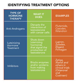 cancer hormonal therapies