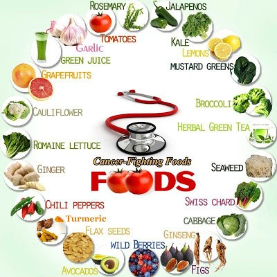 cancer colon nutrition)