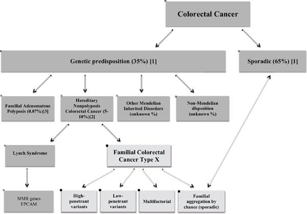 cancer colorectal familial