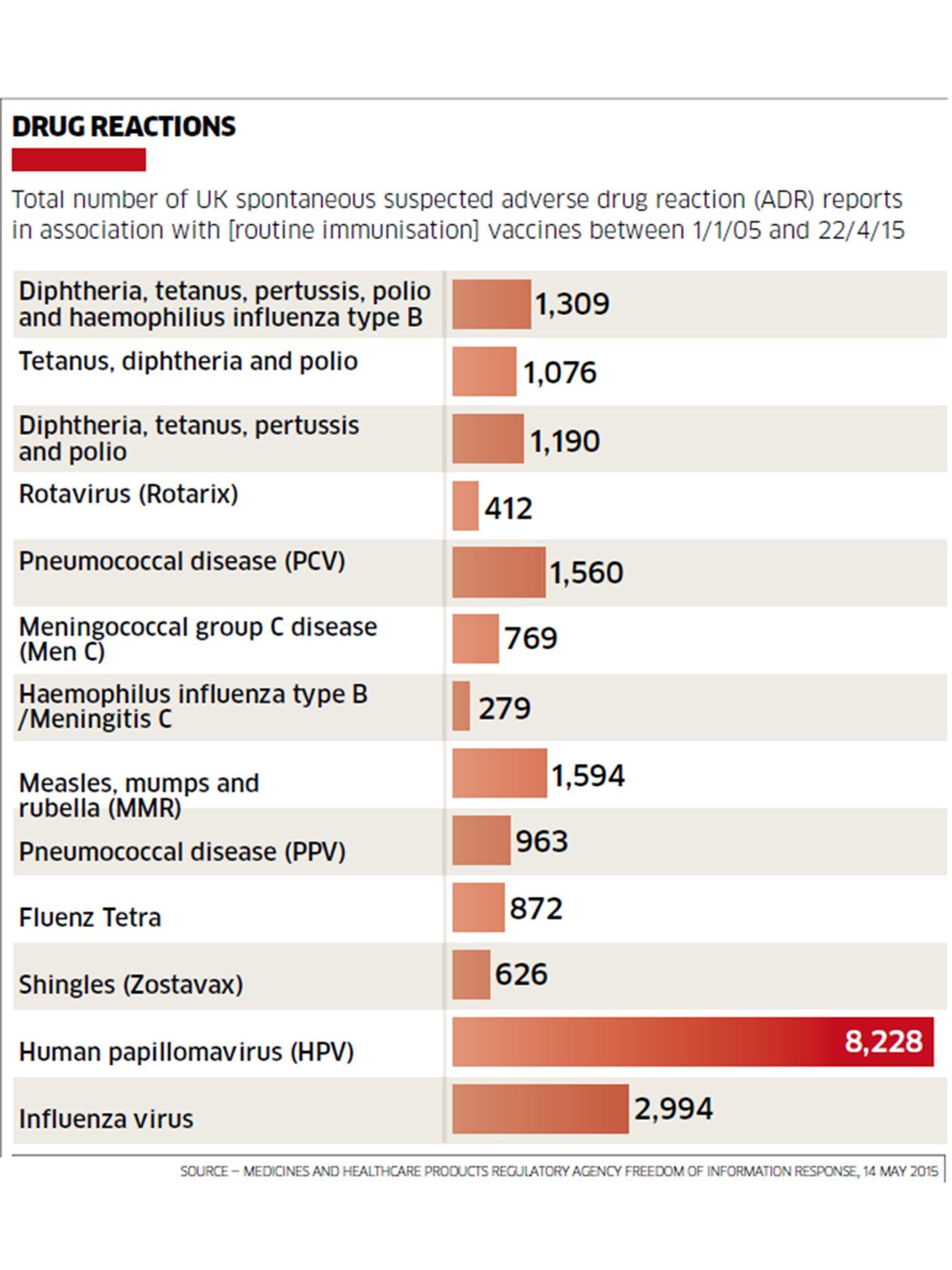 papillomavirus vaccine risks)