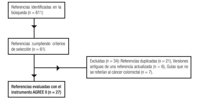 Cancer colon y recto gpc. Traducere