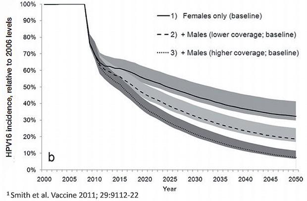 hpv impfung kosten manner