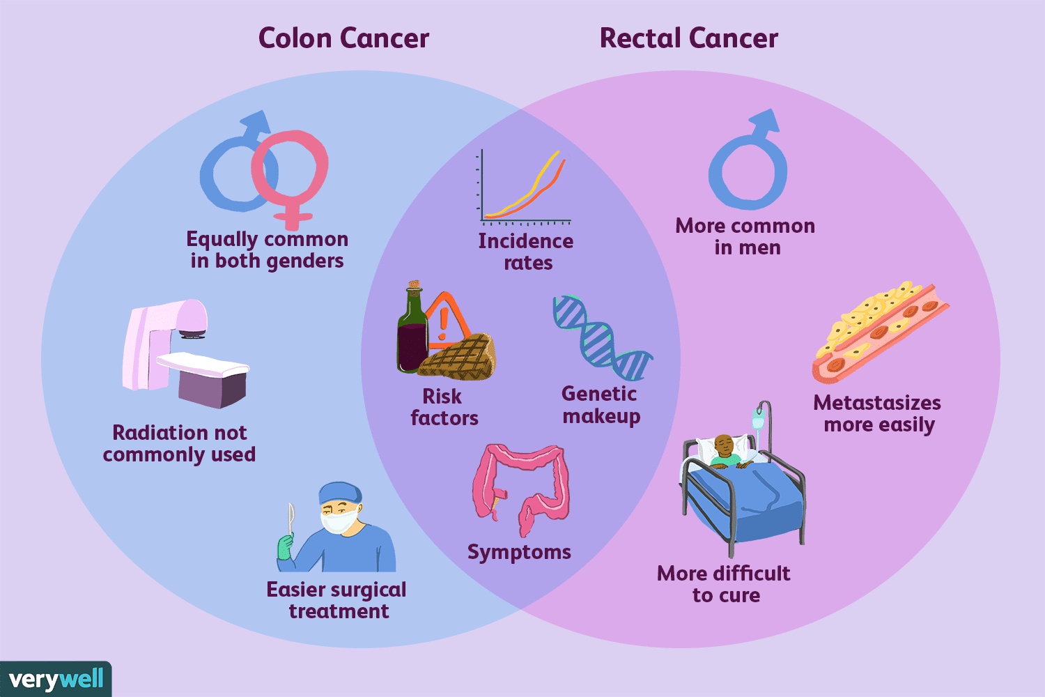 colorectal cancer therapy)