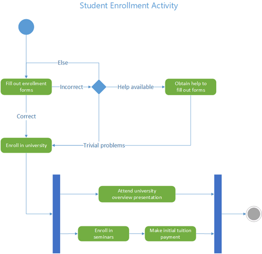 diagrama de vârf de platyfhelminthes