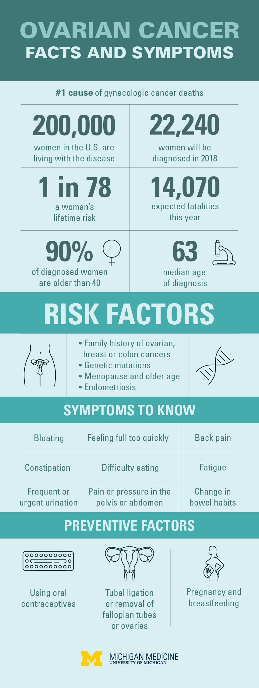 Ovarian cancer early symptoms. Traducere