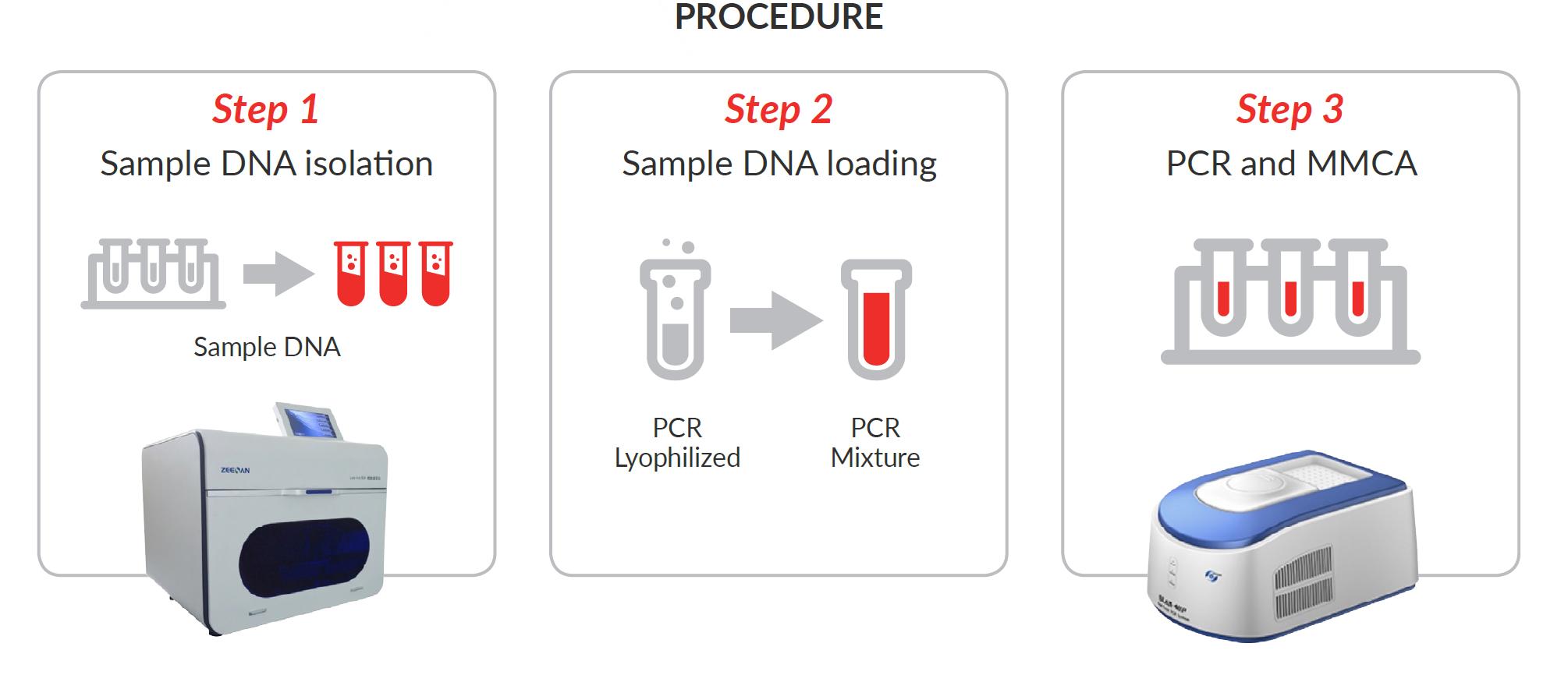 pcr for papillomavirus)