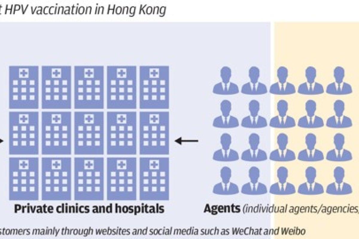hpv vaccine hong kong)