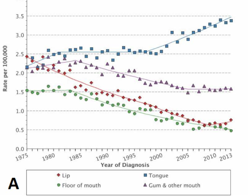 hpv oropharyngeal cancer incidence