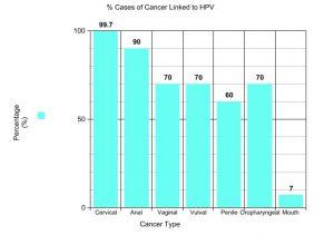 hpv treatment dublin