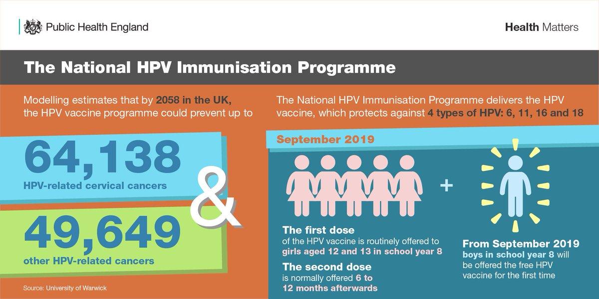 hpv virus prenosi se