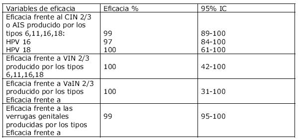 virus del papiloma tipo 16 y 18
