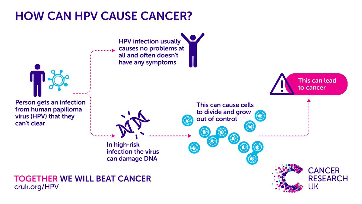 can hpv lead to cancer in males