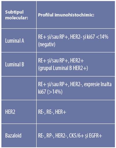 cancer mamar luminal b