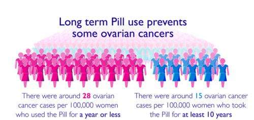 ovarian cancer risks)