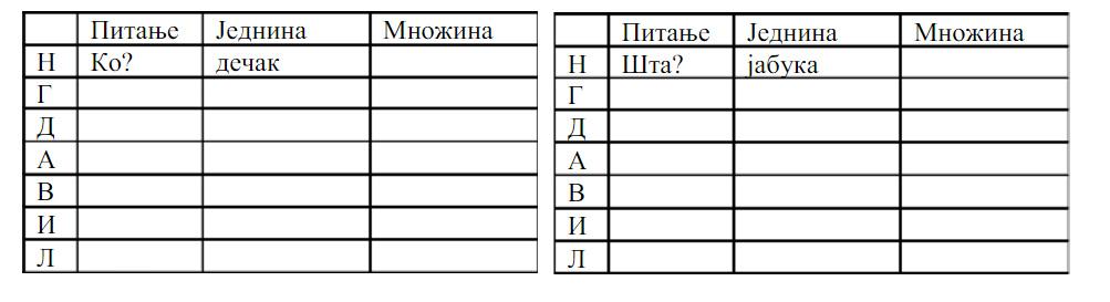 srpski padezi nastavci)