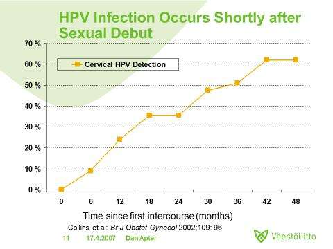 gardasil vaccine efficacy)