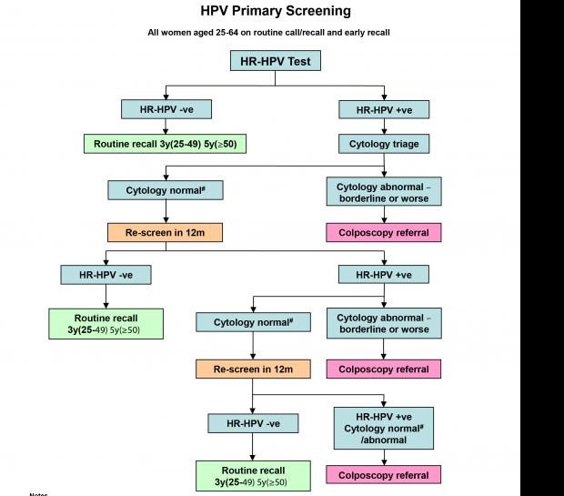 cum să fie tratat pentru HPV)