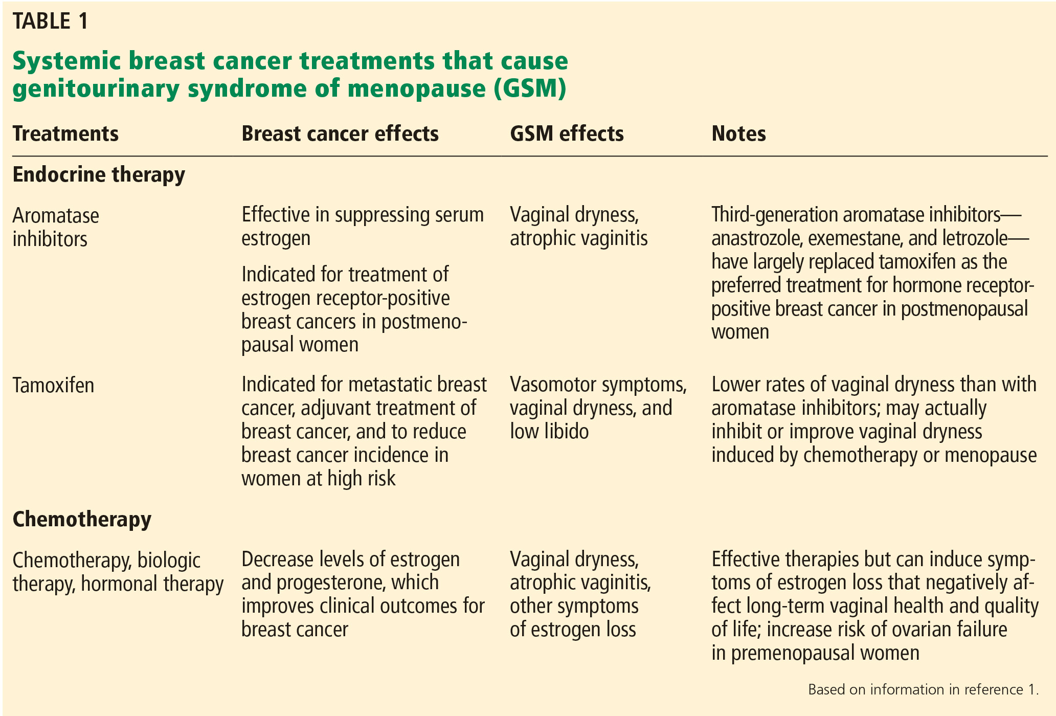 cancer hormonal therapies)