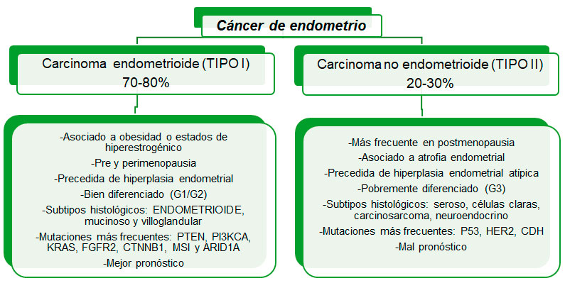 cancer endometrial mujer joven)