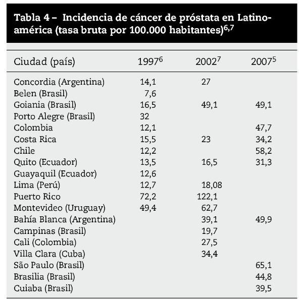 cancer de prostata mortalidad)