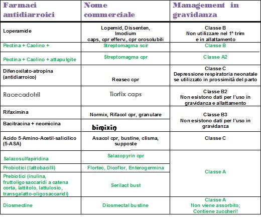Papilloma e gravidanza
