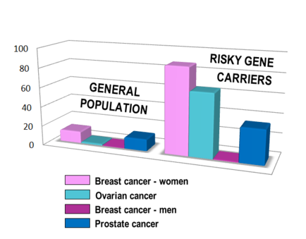 cancer genetic is)