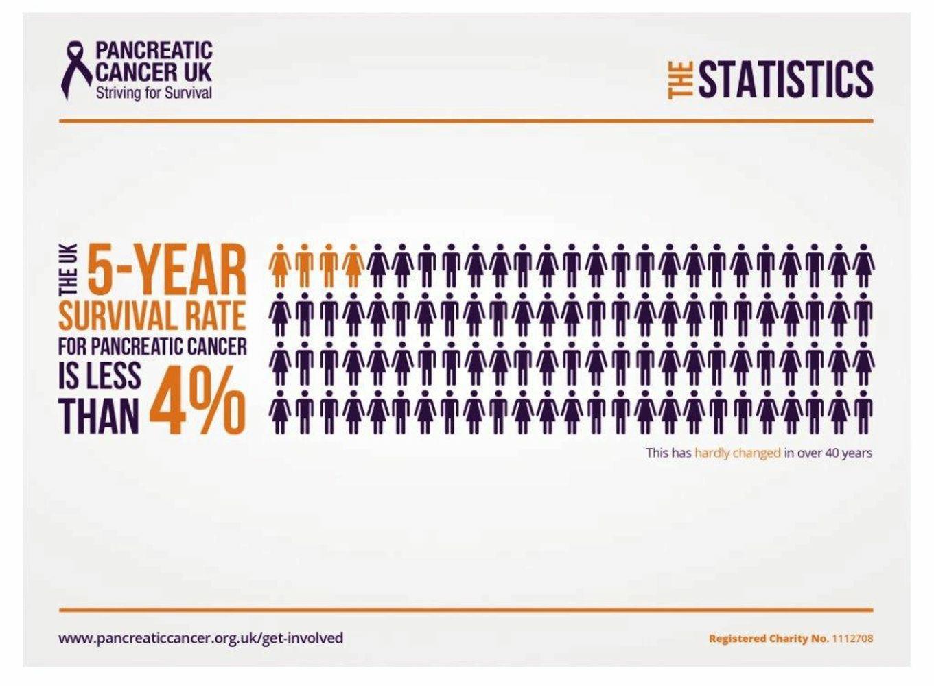 pancreatic cancer death