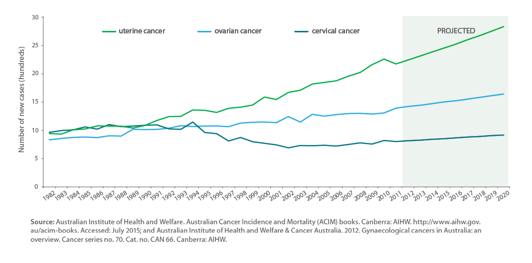 hpv virus and endometrial cancer)