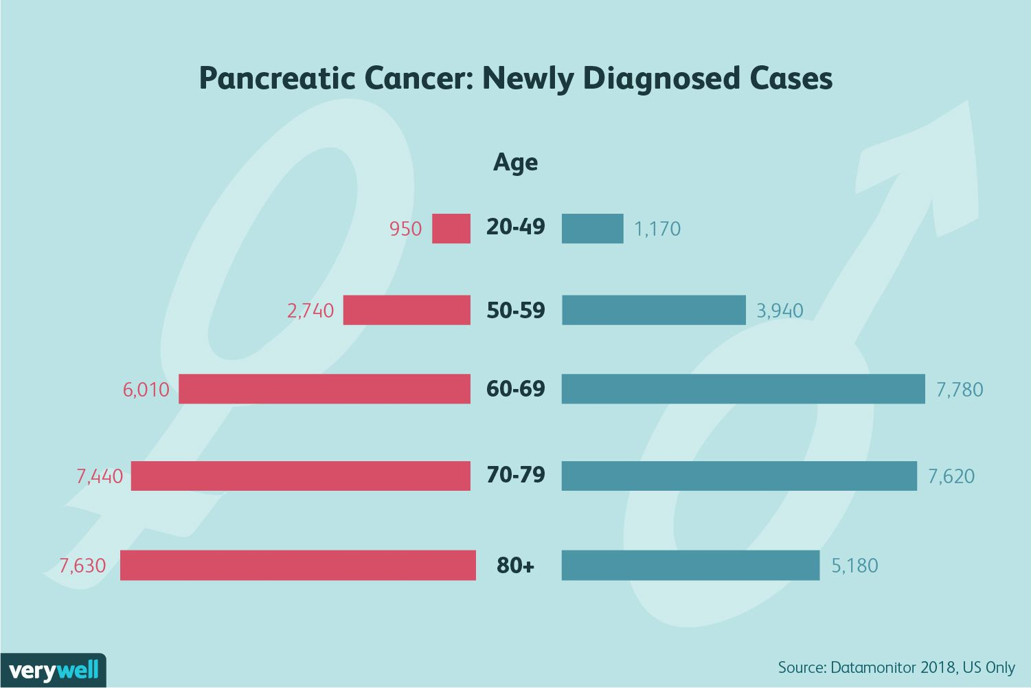 Pancreatic cancer recovery, Pancreatic cancer genes