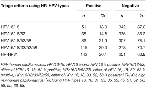 hpv high risk other)
