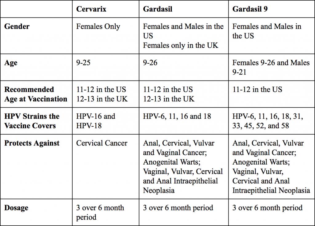 hpv gardasil vaccine schedule)