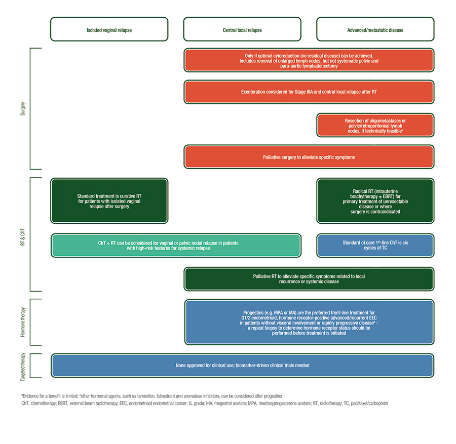 Rolul alimentaţiei în cancer - Medica Academica