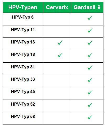hpv impfung jungen meinungen)