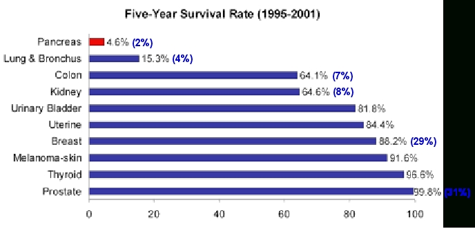 Hpv throat cancer recurrence survival rate, Chemo, Radiation in Head/Neck Cancer papiloma na lingua