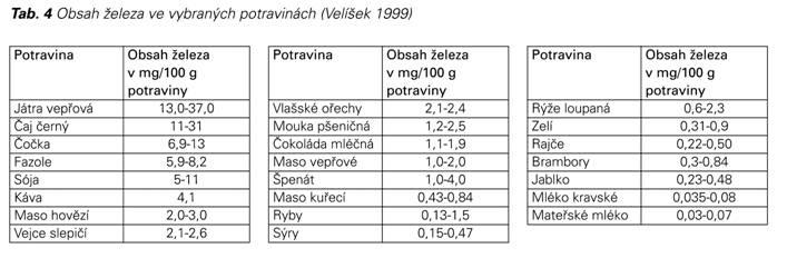 rizika anemie v tehotenstvi)