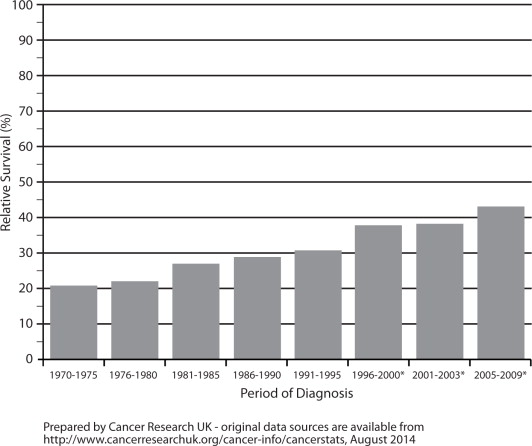 The Ultimate Guide to Ovarian Cancer, Paperback - Ovarian cancer recurrence rate