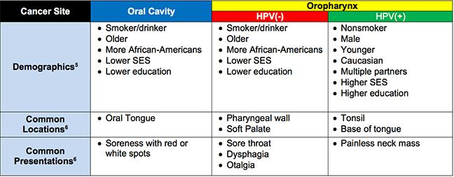 prevalence of hpv throat cancer