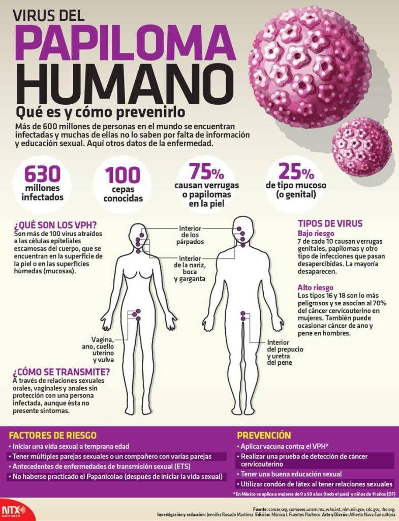 sintomas de hpv en ano)