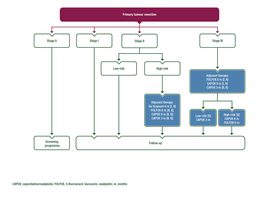cancer colorectal guidelines)